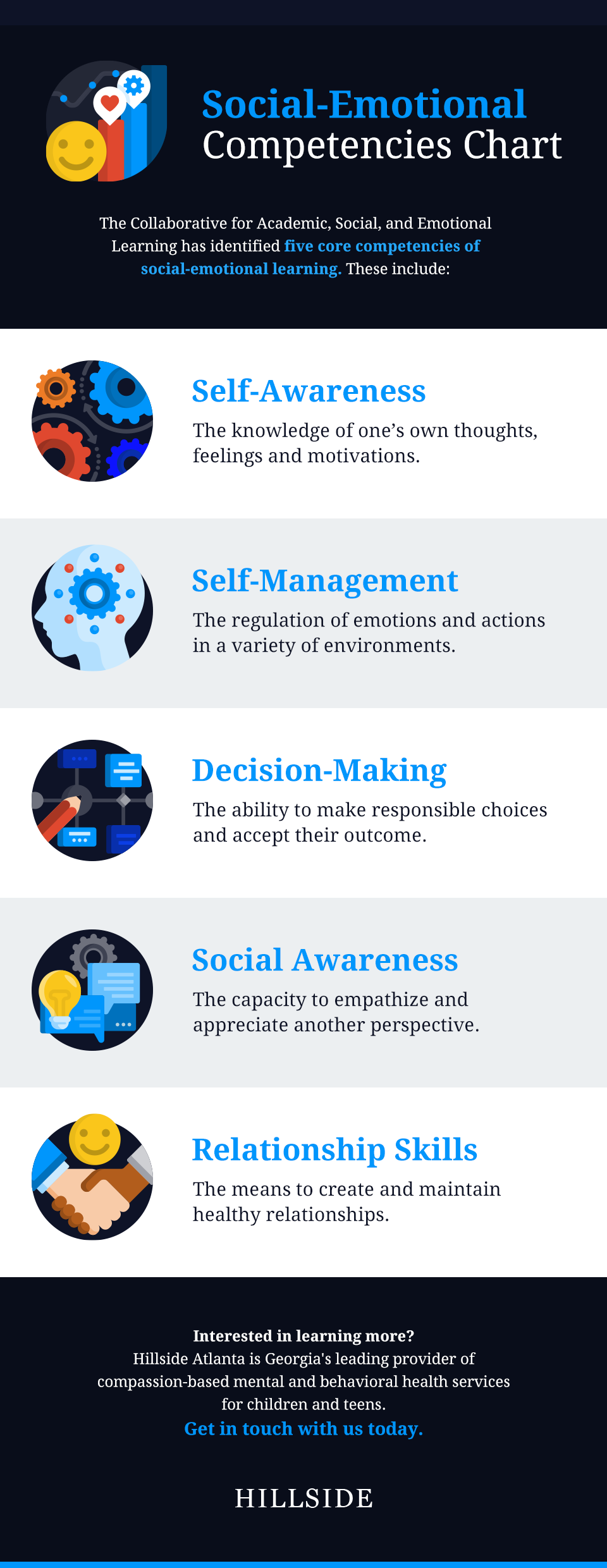 5 social emotional competencies chart
